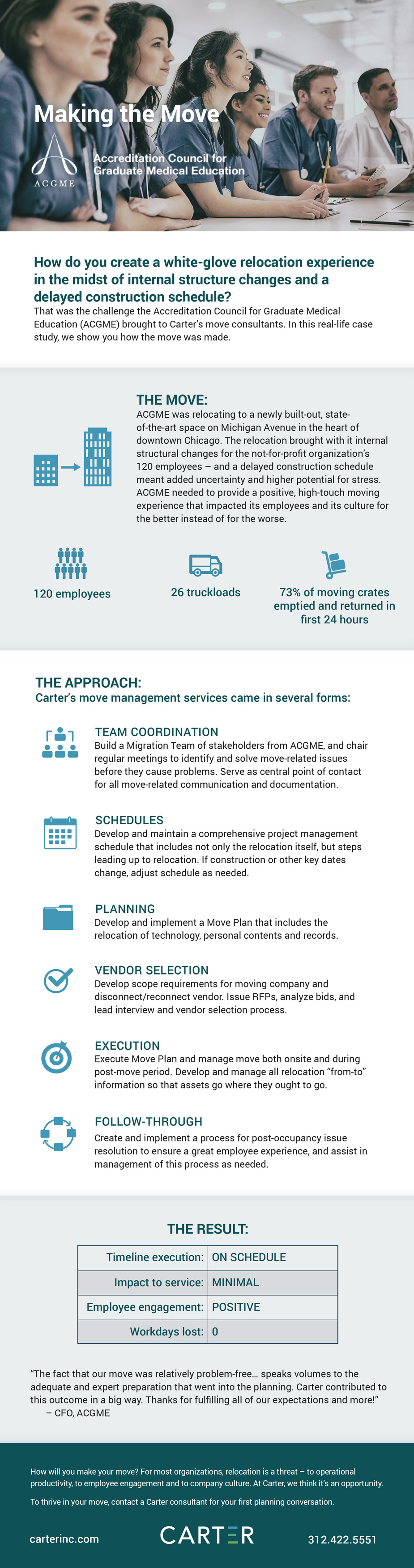 carterinc-acgme-infographic